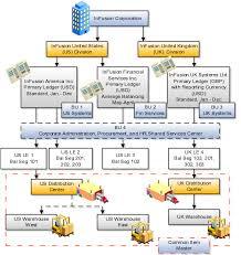 understanding enterprise structures