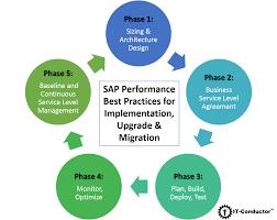sap performance best practices for implementation upgrade u0026 migration