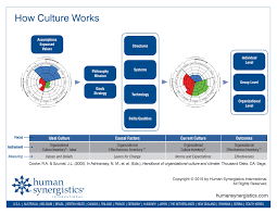 how culture really works levers for change constructive culture