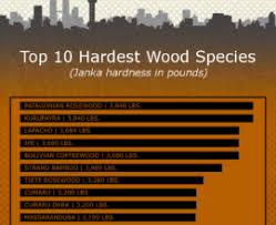 laminate wood flooring durability best are laminate wood floors
