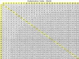 multiplication table up to 30 30 times multiplication table table designs