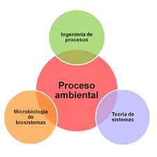 que es layout ingenieria laboratorio de investigación en procesos avanzados de tratamiento de