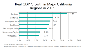 us bureau of economic analysis the bay area s growth lands it among the nation s top