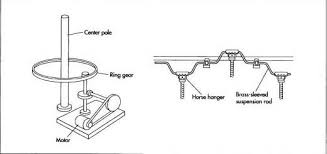 how carousel is made history used parts structure product