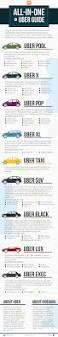 lexus sedan vs suv rideguru uberx vs uberxl vs uberblack and so on