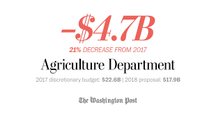 United States Department Of Agriculture Rural Development Trump Seeks 4 7 Billion In Cuts To Usda Discretionary Spending