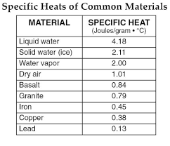 Specific Heat Table Reference Table Nys Earth Science