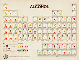 pretty alcoholic drinks science rules the periodic table of alcohol