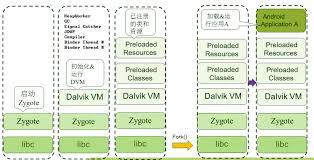 android zygote 下面关于android dvm的进程和linux的进程 应用程序的进程说法正确的 人