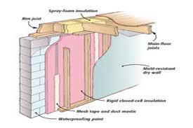 top basement wall finishing basement wall finishing panels ideas