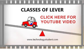 classes of lever