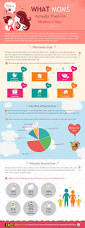 what do moms actually want for mother u0027s day infographic