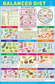 balanced food diet ideal weight for 5 feet