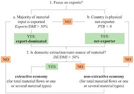 sustainability free full text extractive economies in material