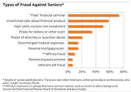 Medical Power Of Attorney Bc by Overconfidence Linked To Senior Fraud Squared Away Blog