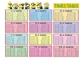 Times Tables 1 12 Multiplication Table Worksheet 1 12 U0026 Kids Times Tables Worksheet