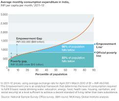 india u0027s path from poverty to empowerment mckinsey u0026 company