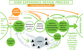 user experience design a diagram visually illustrating ux design process leo melamud