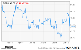 Hours Of Bed Bath And Beyond Bed Bath U0026 Beyond Bbby Stock Falls In After Hours Trading As 3q