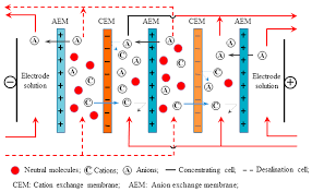 materials free full text design of anion exchange membranes