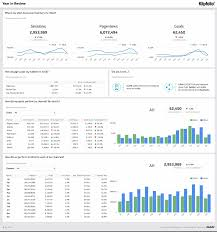 business dashboard software for everyone klipfolio