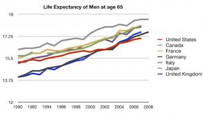 Single Life Expectancy Table by How Flawed Is Life Expectancy The Incidental Economist