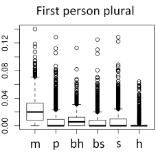 bibliometric evidence for a hierarchy of the sciences