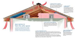 a crash course in roof venting fine homebuilding article home