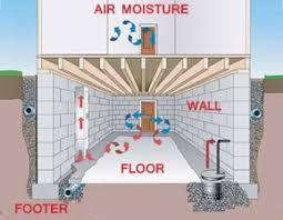 Interior Basement Drainage System Basement Waterproofing Atlanta Prevent Basement Water