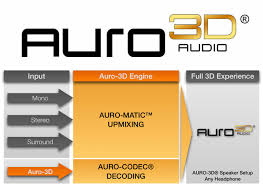 auro 3d home theater system surround sound formats guide for home theater