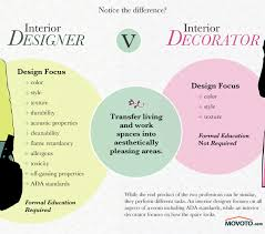 how to be an interior designer how to become an interior designer without a degree interior