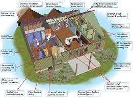 energy efficient home plans energy efficient house designs on 500x375 energy efficient house