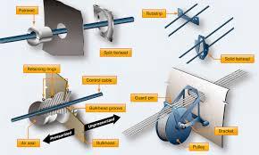 aircraft systems aircraft rigging