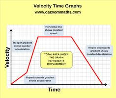 just as velocity was found with the slope of a position time graph