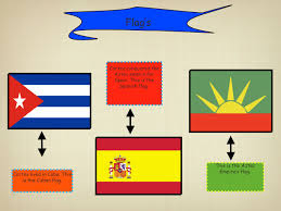 The Spain Flag Hernan Cortes By Jeremy Frye The Adventures Of Route Of