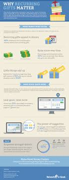 infographic why recurring gifts matter network for