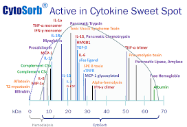 cytosorb cytosorbents