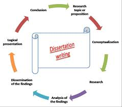 How to write a dissertation    Leverage Media