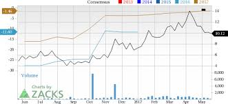 trading pattern shipping why genco shipping trading gnk could shock the market soon