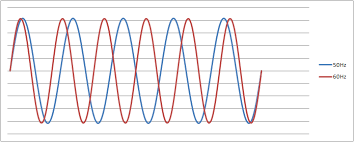 frequency plot a 50hz sine wave in excel electrical