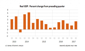 us bureau of economic analysis us q2 growth doubles q1 pace inflation slows times