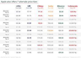 a beginner u0027s guide to app store pricing tiers u2013 macstories