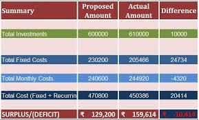 download startup costs calculator excel template exceldatapro