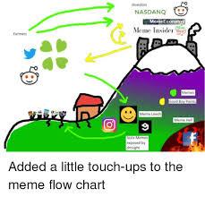 Meme Insider - farmers investors nasda nq meme economy meme insider memes good boy
