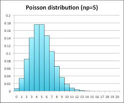Binomial Probabilities Table Discrete Probability Distributions Statistics
