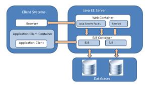 tutorial android pdf java enterprise edition tutorial coding programming pinterest
