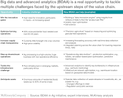 how big data will revolutionize the global food chain mckinsey