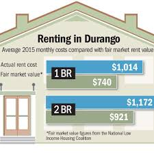 pricey durango is your rent more than you can afford