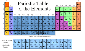 los alamos periodic table wwwolfe periodic table link