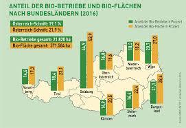 bundesländer nach fläche bio branche in österreich verzeichnet gesundes und nachhaltiges